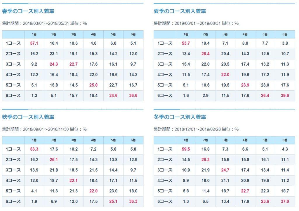 唐津競艇場,競艇,競艇予想サイト,口コミ,評判,評価,悪質,悪徳,優良,お勧め,人気,かわいい,季節データ